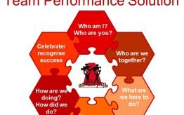 IP Team Performance Solution