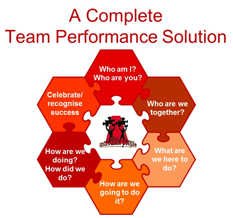 IP Team Performance Solution